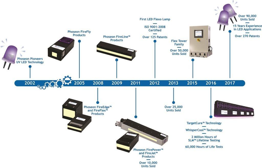 Phoseon Timeline