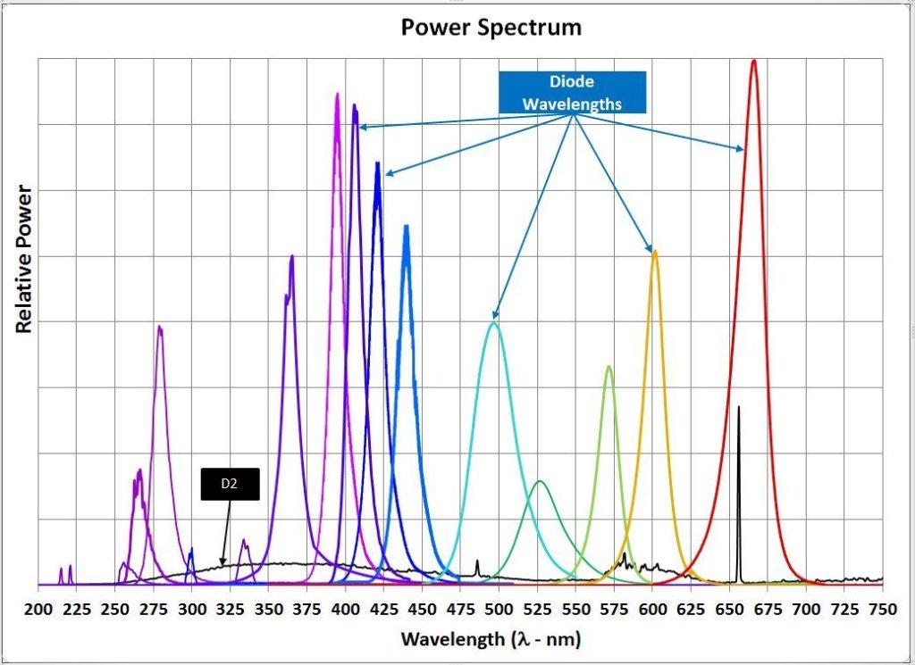 LED Wavelengths - Phoseon Technology Innovative UV LED