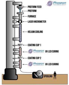 Optical-Fiber-Drawing-Process