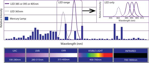 LED UV Wavelength - Phoseon Technology