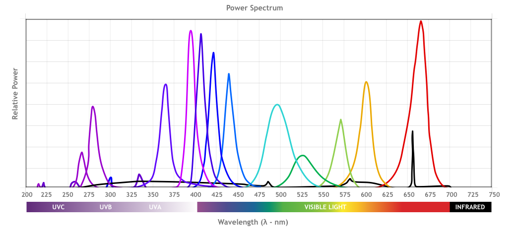 UV Wavelength Selector for Chromatography and Analytical Instruments