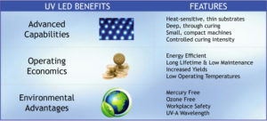 UV-LED-Benefits