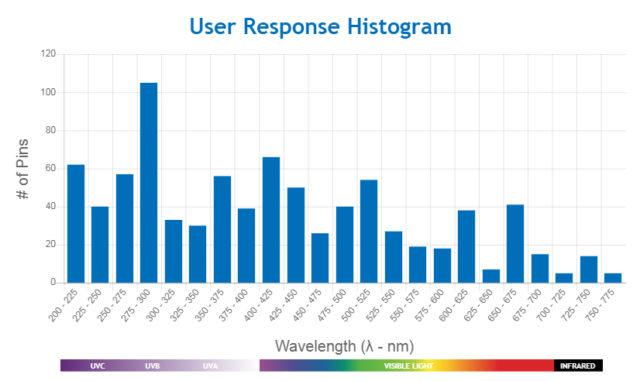 UV-Wavelengths-User-Histogram